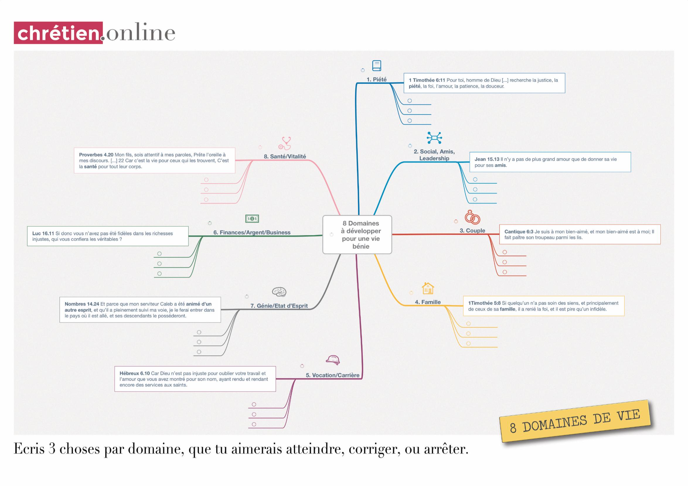 8 domaines de vie - Blog chrétien.online