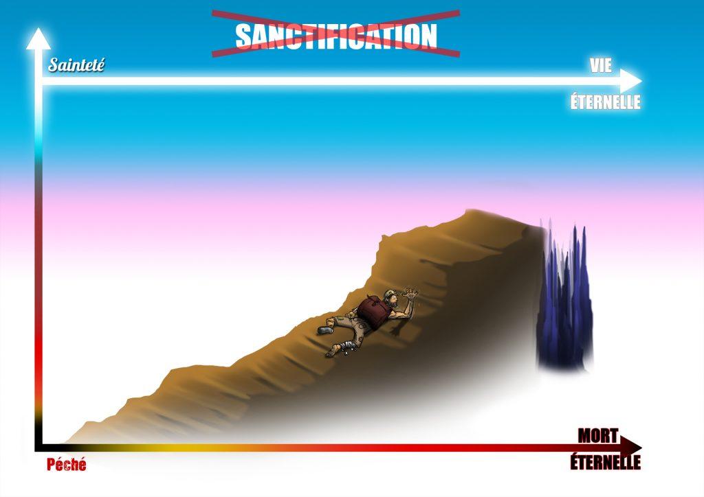 Ce que la sanctification n'est pas