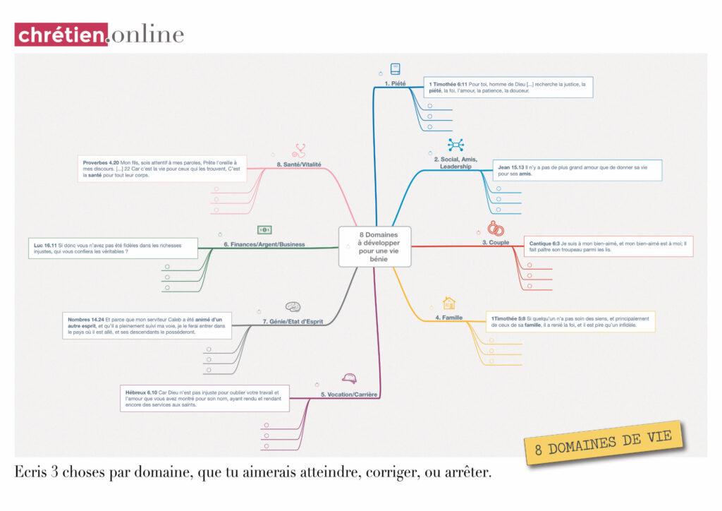 Mindmap 8 domaines de vie